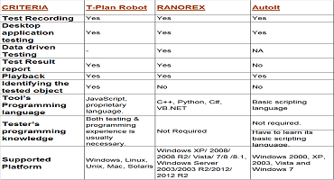 Comparison of 3 popular Automation Tools