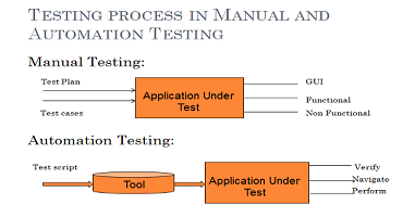 Testing approaches for manual or automated