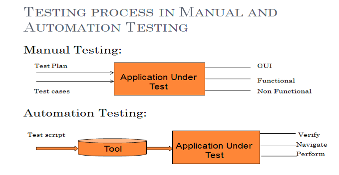 manual testing automation testing load and performance testing