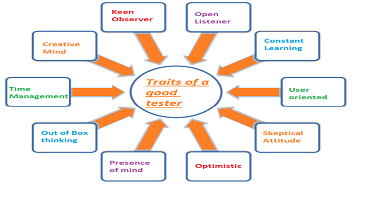 Want to become a good software tester? Here are the 10 traits that can make you one