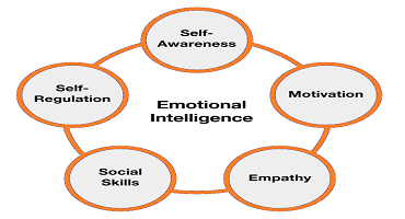 Implementing Emotional Intelligence (EI) in Software Testing? Lets see how!