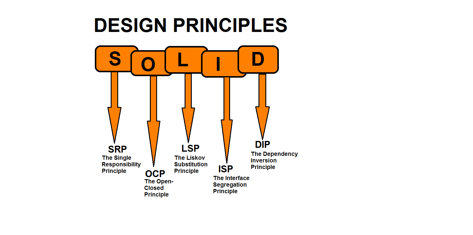Software Development Principles SOLID