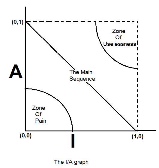 The I/A graph
