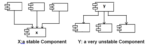 X:a stable Component Y: a very unstable Component